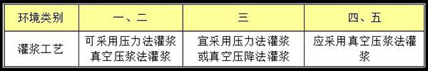 CGM+高強無收縮灌漿料+灌漿料施工工藝選擇方法.jpg