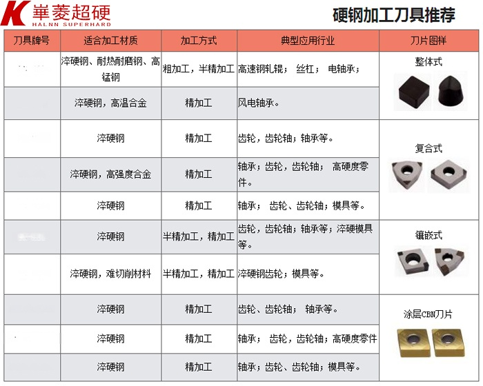 熱後硬車20Cr/40Cr的精車刀片,可連續-斷續切削加工(數控車削刀片)70410832