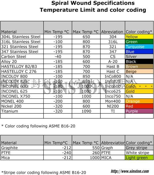 Temp-and-color-Sheet1.jpg
