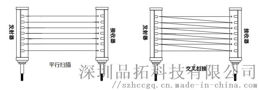 物流分揀測量光幕 尺寸測量 體積檢測光柵原理及應用114065685