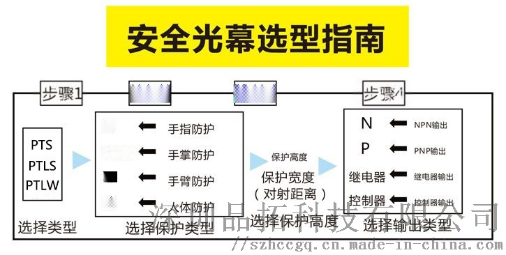 安全光栅安装 安全光栅光幕传感器说明书113395005