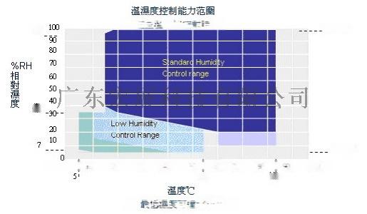 北京高低温试验箱116698045