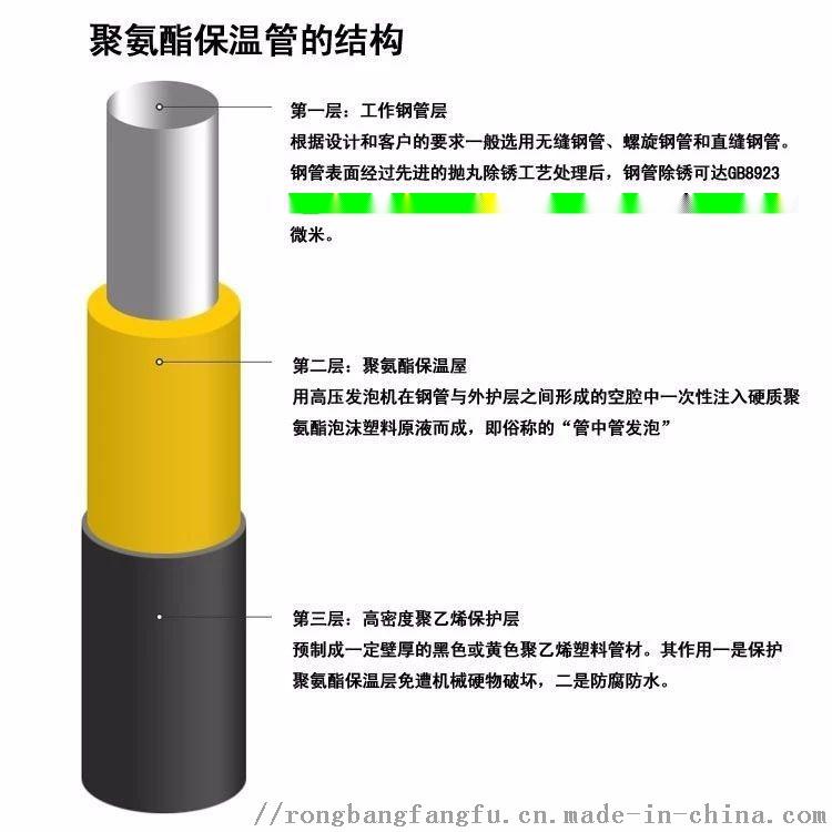 四平预制聚乙烯保温管,塑套钢保温管89003572