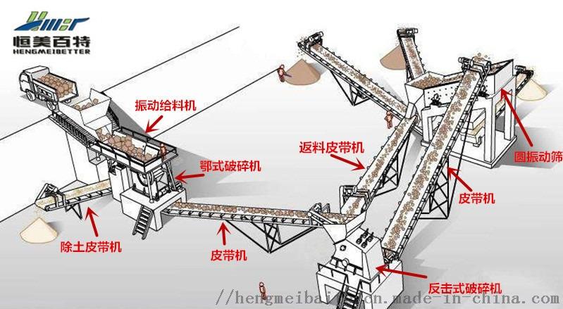 工厂直销移动式破碎机站 大型石头破碎机 建筑垃圾破碎分筛设备89545722