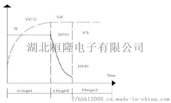锂电池充电曲线图.png