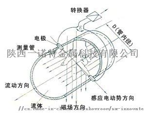 電磁流量計專用電極、接地環、鉭接地環、電極102598135