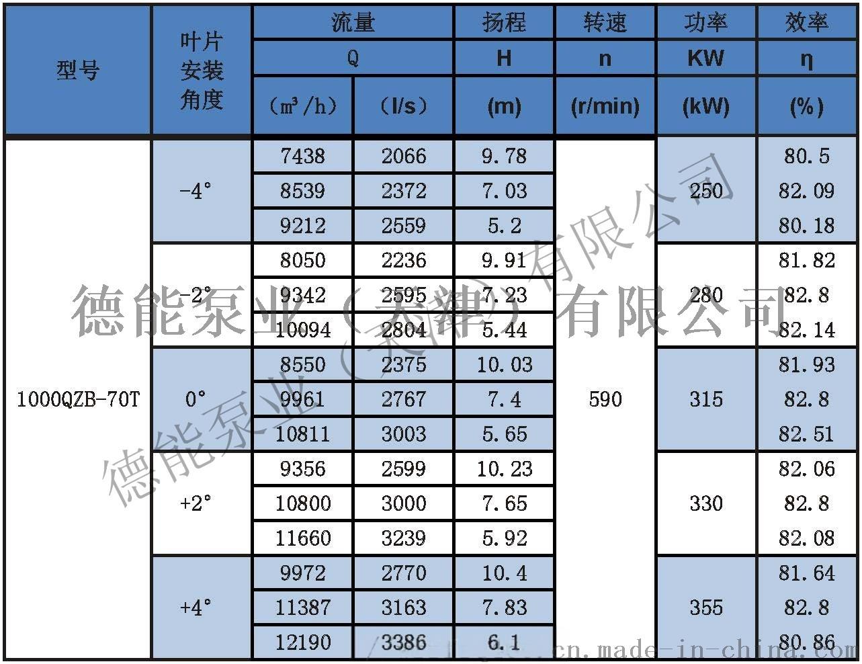 潜水轴流泵参数表分_页面_461000QZB-70T.jpg