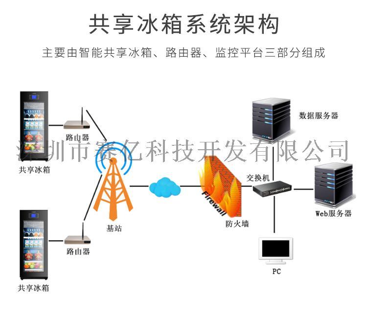 共用冰箱方案開發_05.jpg