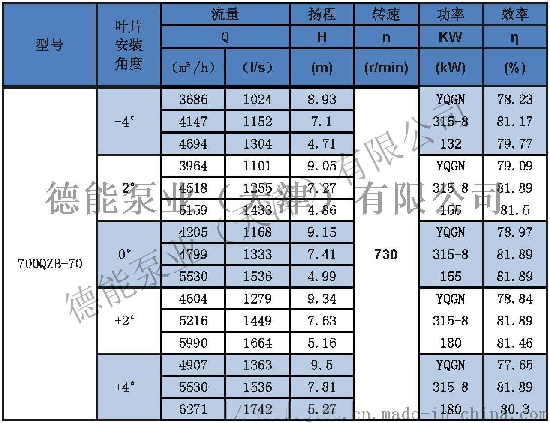 潜水轴流泵参数表分_页面_22.jpg