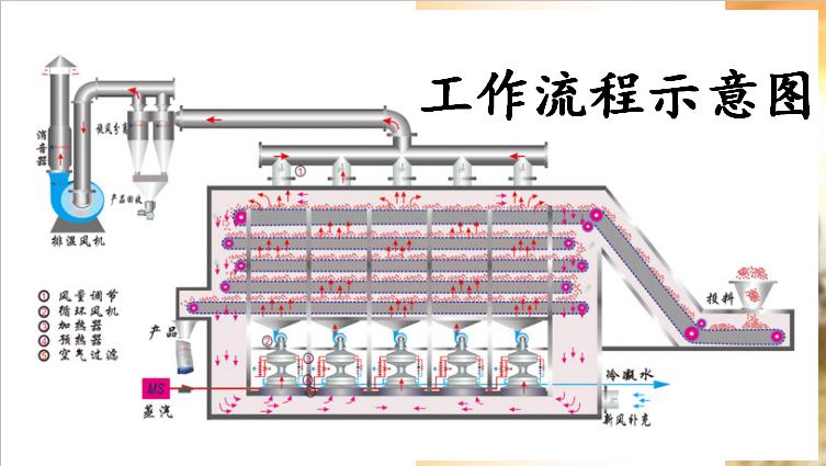 大型多层虾皮烘干机 香菇蒸汽烘干机130921602
