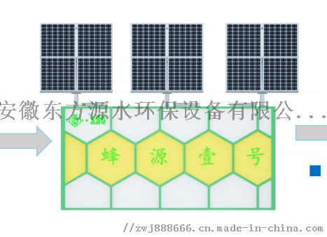 純太陽能地上式污水處理設備,出水一級A,蜂源壹號867823095