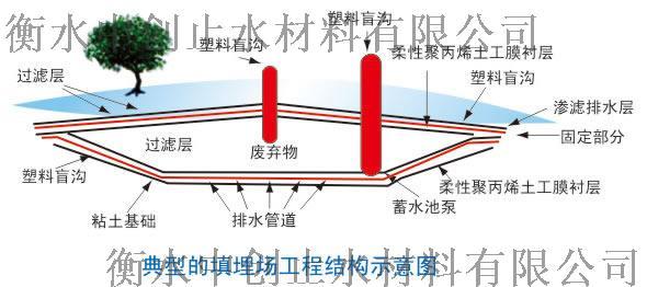 典型的填埋工程结构示意图.jpg