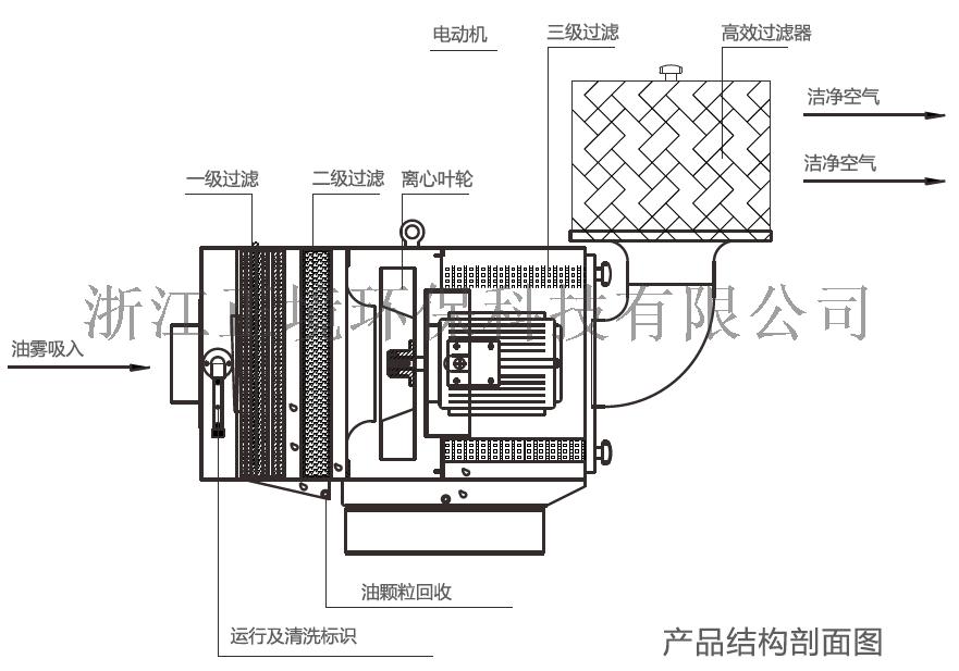 机床乳化液油雾收集器 YWJC-LD油雾收集器103567395