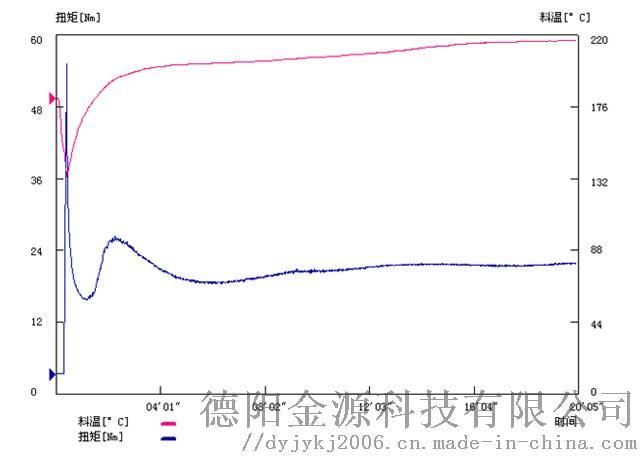 钙锌波纹管流变仪曲线图.jpg