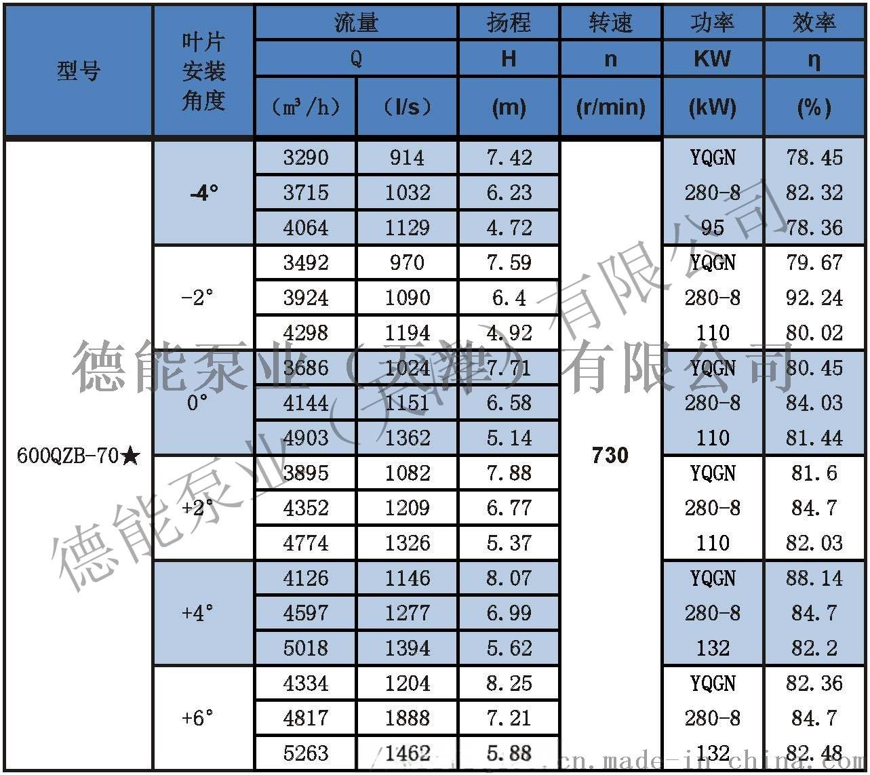潜水轴流泵参数表分_页面_17600QZB-70米.jpg