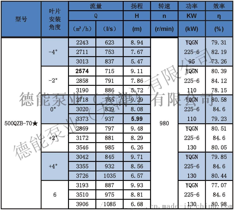 潜水轴流泵参数表分_页面_10500QZB-70米.jpg