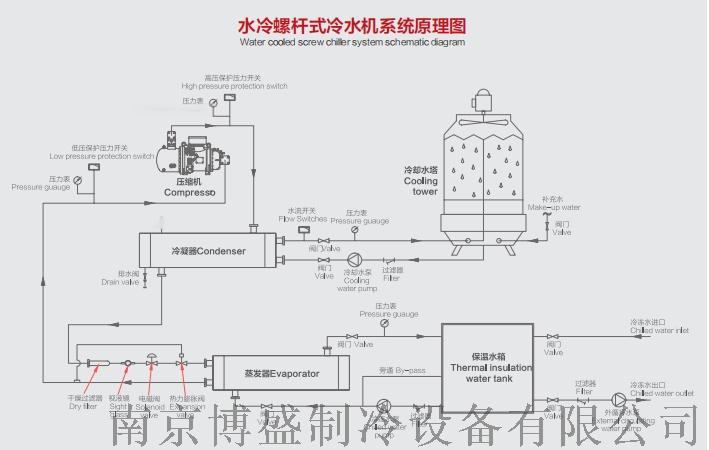 武漢冷水機 武漢冷水機廠家 武漢冷水機價格123725115