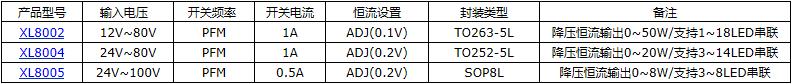 2A 40V降压型芯片XL1509-ADJE1107602475