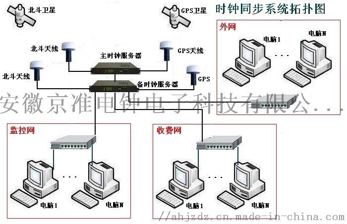 高穩定型NTP網路時間伺服器(NTP伺服器)838652725