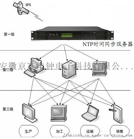 高穩定型NTP網路時間伺服器(NTP伺服器)838652695
