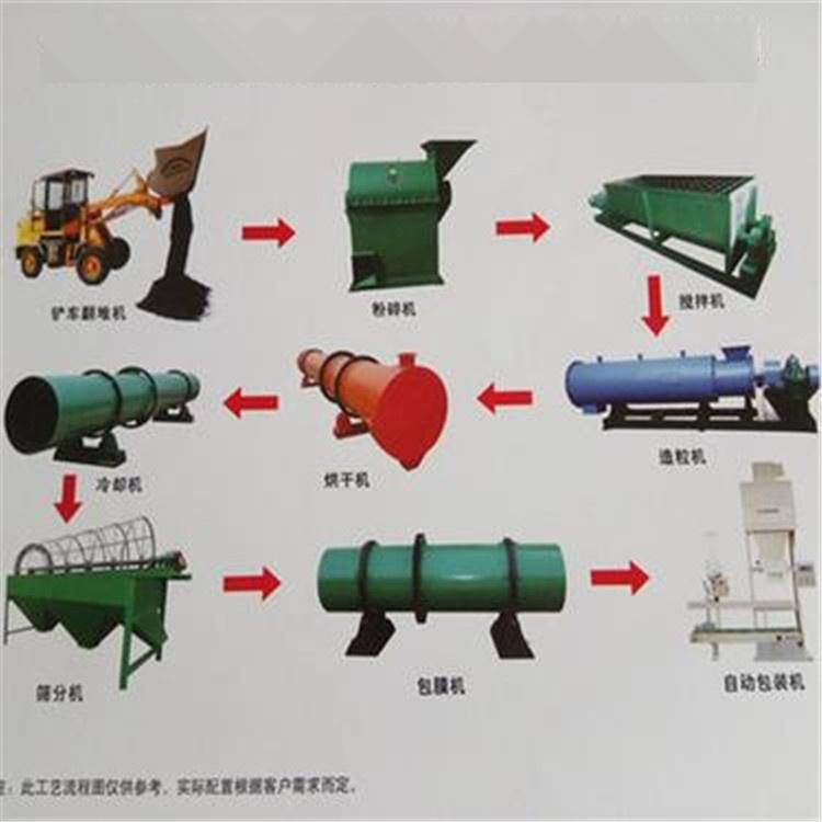 鸡粪有机肥生产线怎么做成有机肥供农民使用?827348082