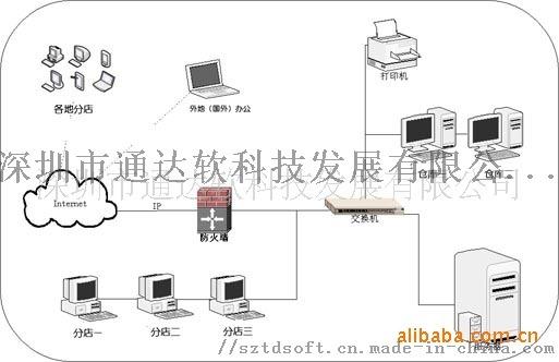 连锁商铺仓库管理软件.jpg