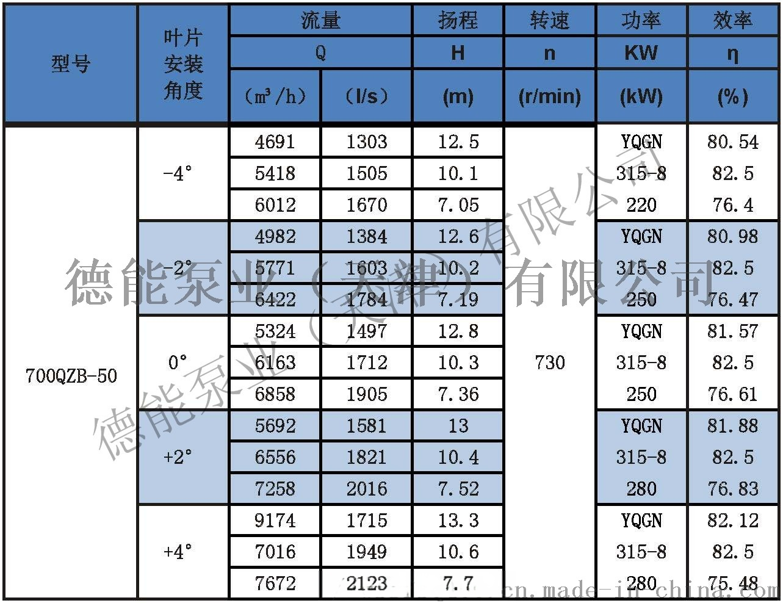 潜水轴流泵参数表分_页面_21 700.jpg