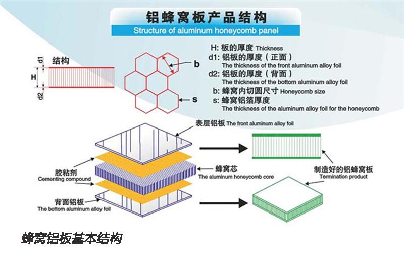 PVC木紋蜂窩鋁板生產廠家 六角形鋁蜂窩板119067225