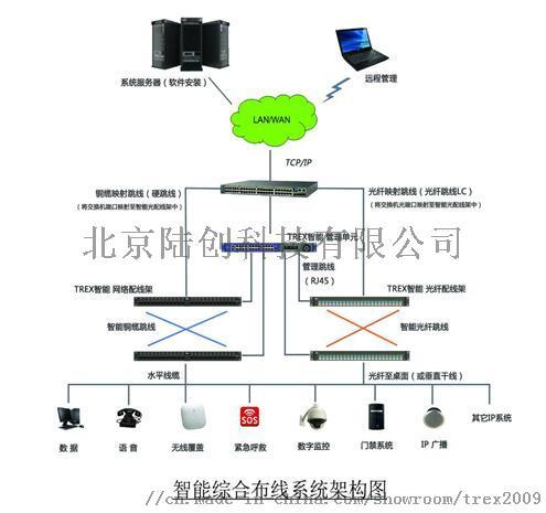 创思trex电子配线架综合布线管理系统智能配线架89552402