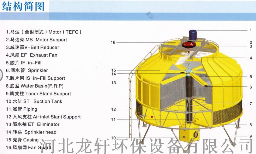 DBNL3系列圓形逆流式玻璃鋼冷卻塔  型號齊全103302902