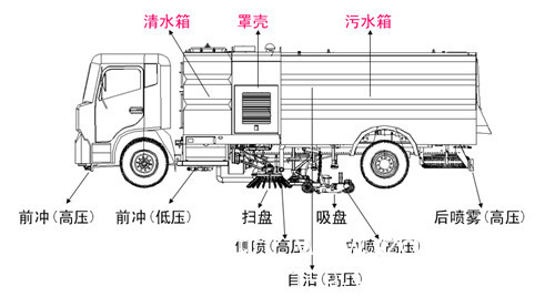 洗扫车图.jpg