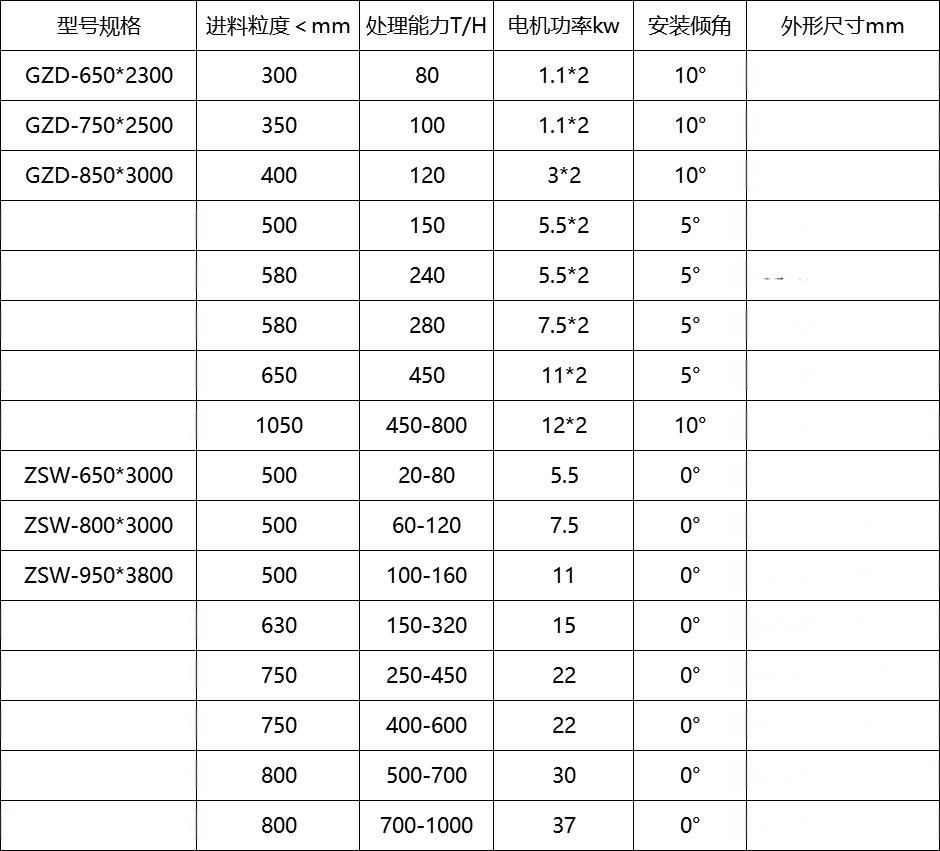 振動給料機 給料設備振動給礦機99107485