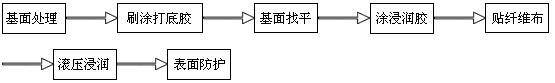 碳膠流程.jpg