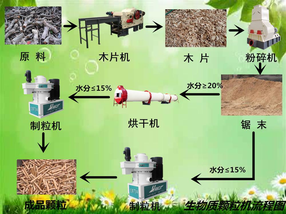 安徽時產2噸木屑顆粒機,制粒機生產線 廠家直銷79031552