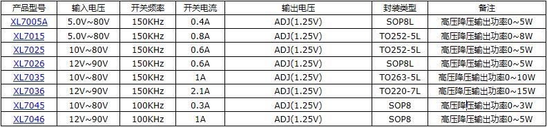 2A 40V降压型芯片XL1509-ADJE1107602425