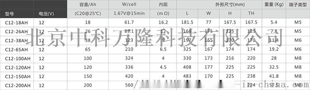 山特电池 C12-65AH 铅酸蓄电池72552672