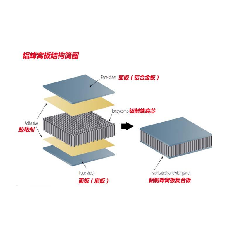 PVC木紋蜂窩鋁板生產廠家 六角形鋁蜂窩板119066915