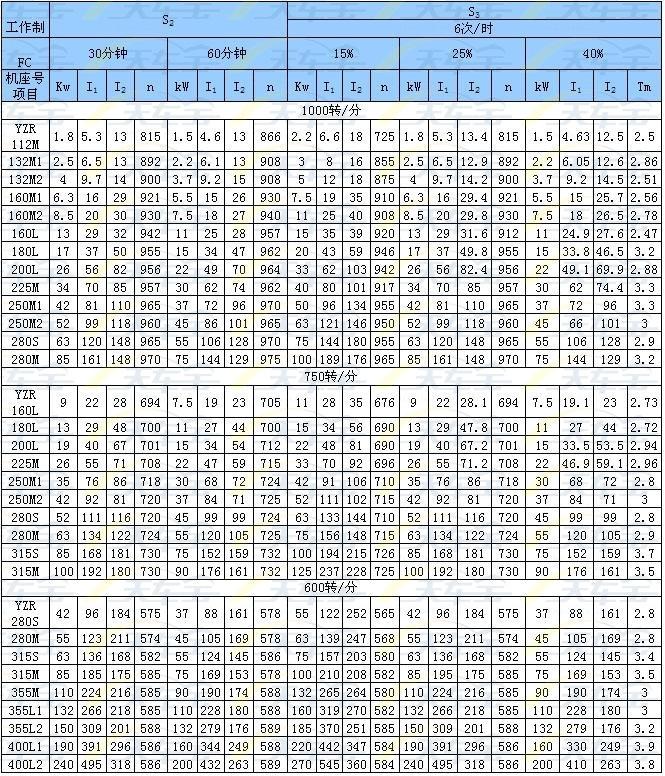 YZR电机参数表.jpg