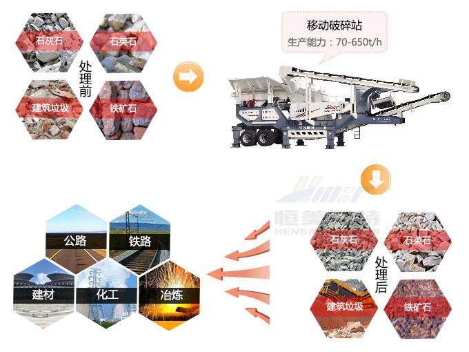 山东移动破碎站 处理建筑垃圾碎石机 **焊接车架 性能稳定95395402
