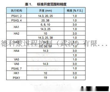 Azbil山武定位器AVP300-RSD3A电磁阀85620905