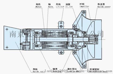 潛水攪拌機詳細介紹圖55170295