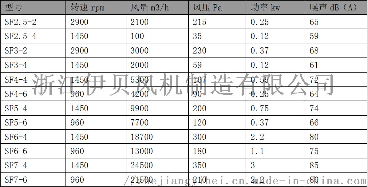 SFG系列低噪音轴流风机116490202