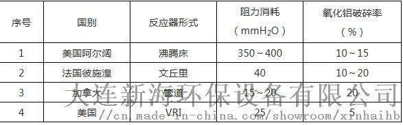 VRI反应器参数.jpg