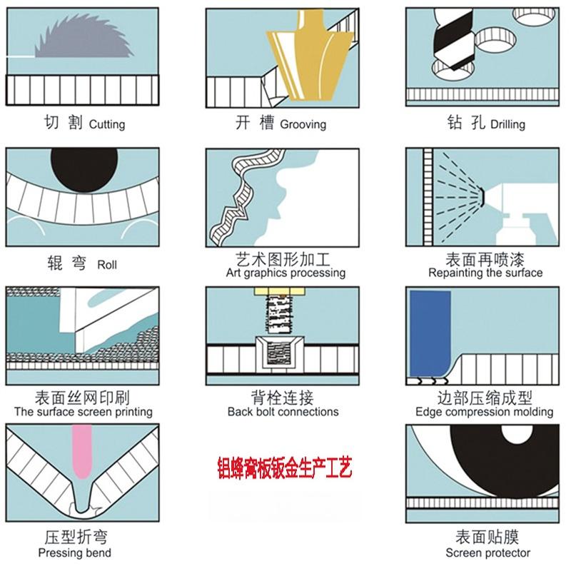 蜂窩鋁板圖片-信12-鋁蜂窩板鈑金生產工藝2.jpg