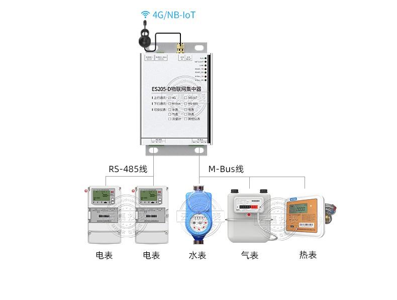 ES205-DORM集中器详情pc-水印_06.jpg