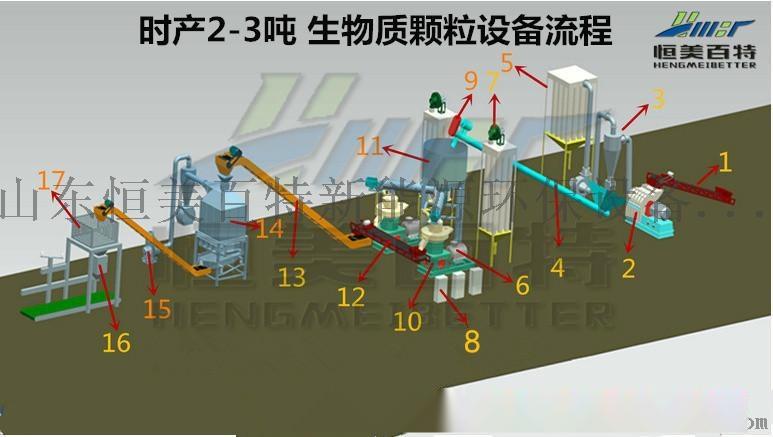 粉碎機、切片機、環模顆粒機,木屑制粒機生產線71950762