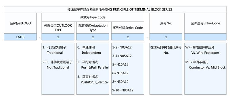 命名规则-端子台&十位联体 [转换].jpg