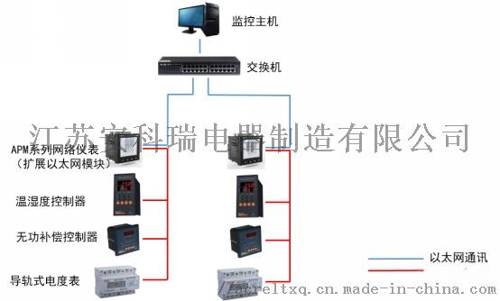 2-63次谐波测量仪表 多功能网络电力仪表132472895