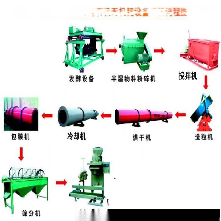 猪粪整套有机肥设备 有机肥设备 制粒有机肥生产线135888955