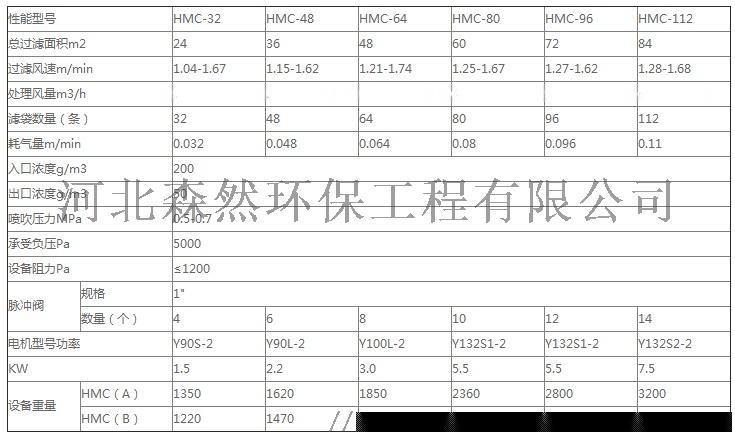 HMC除尘器参数.png